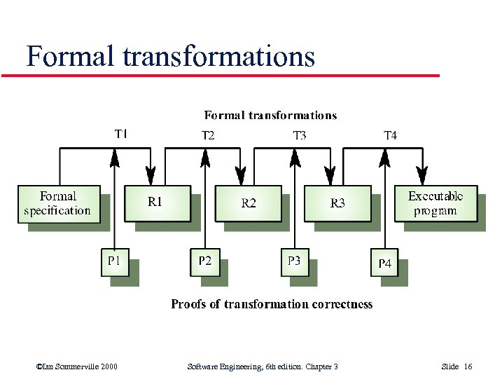 Formal transformations ©Ian Sommerville 2000 Software Engineering, 6 th edition. Chapter 3 Slide 16