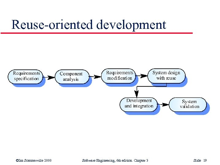 Reuse-oriented development ©Ian Sommerville 2000 Software Engineering, 6 th edition. Chapter 3 Slide 19