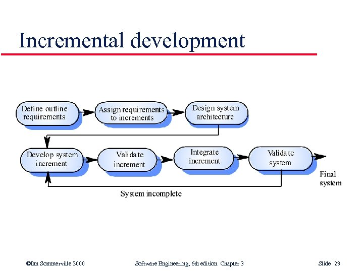 Incremental development ©Ian Sommerville 2000 Software Engineering, 6 th edition. Chapter 3 Slide 23