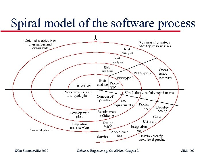 Spiral model of the software process ©Ian Sommerville 2000 Software Engineering, 6 th edition.