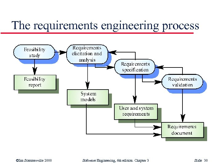 The requirements engineering process ©Ian Sommerville 2000 Software Engineering, 6 th edition. Chapter 3