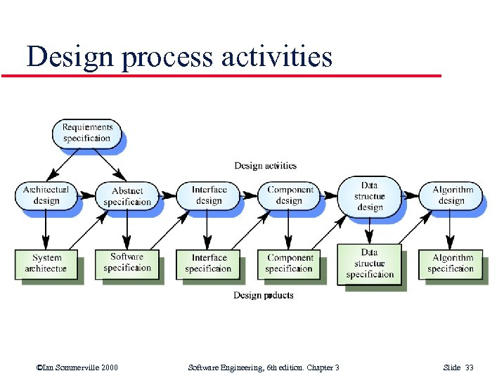 Design process activities ©Ian Sommerville 2000 Software Engineering, 6 th edition. Chapter 3 Slide