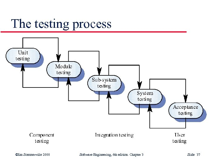 The testing process ©Ian Sommerville 2000 Software Engineering, 6 th edition. Chapter 3 Slide