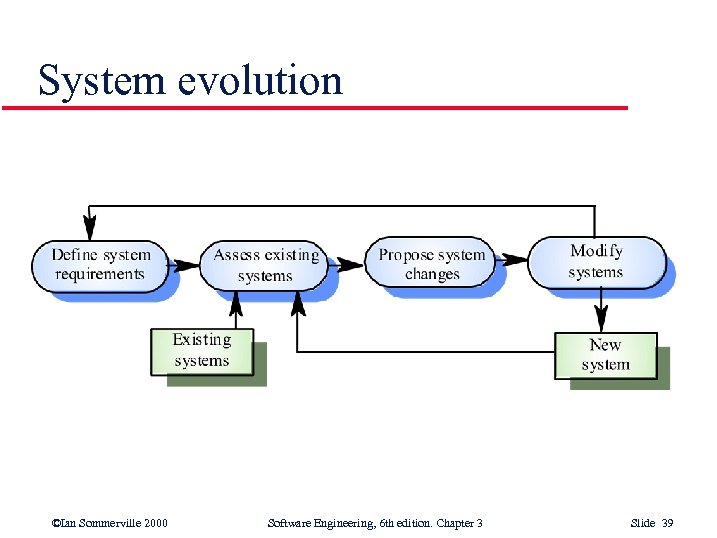 System evolution ©Ian Sommerville 2000 Software Engineering, 6 th edition. Chapter 3 Slide 39