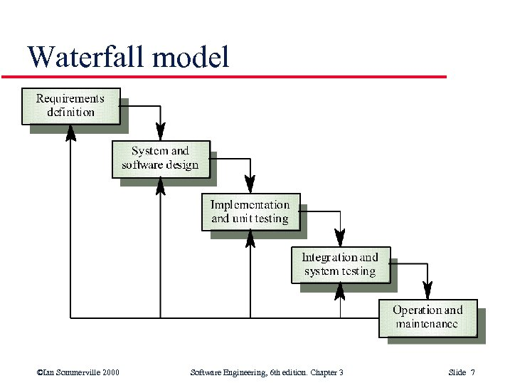 Waterfall model ©Ian Sommerville 2000 Software Engineering, 6 th edition. Chapter 3 Slide 7