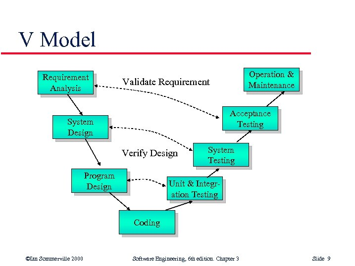 V Model Requirement Analysis Operation & Maintenance Validate Requirement Acceptance Testing System Design Verify
