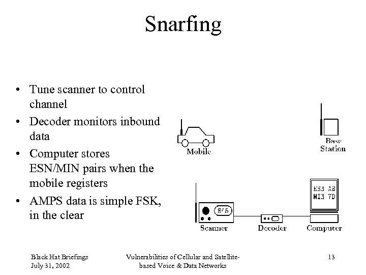 Snarfing • Tune scanner to control channel • Decoder monitors inbound data • Computer