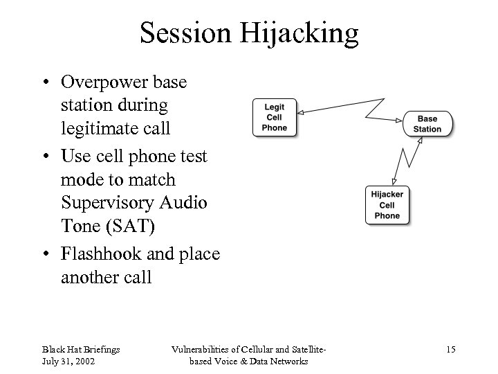 Session Hijacking • Overpower base station during legitimate call • Use cell phone test