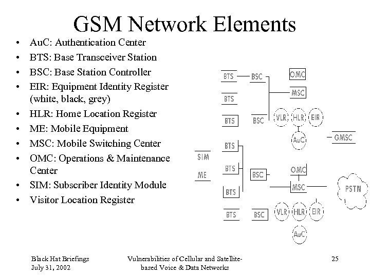 GSM Network Elements • • • Au. C: Authentication Center BTS: Base Transceiver Station