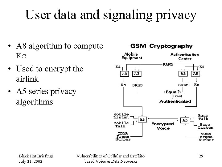User data and signaling privacy • A 8 algorithm to compute Kc • Used
