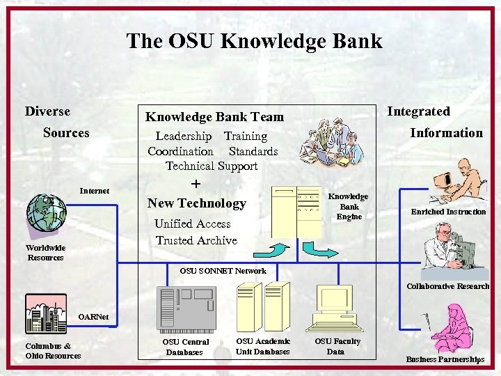 The OSU Knowledge Bank Diverse Integrated Knowledge Bank Team Sources Internet + New Technology