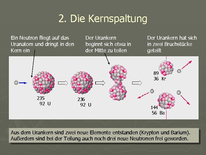 2. Die Kernspaltung Ein Neutron fliegt auf das Uranatom und dringt in den Kern
