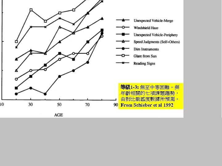 等級 1 -3: 無至中等困難。與 年齡相關的七項課題趨勢, 由對比敏感度數據所預測。 From Schieber et al 1992