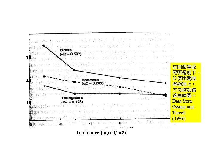 30 在四個等級 照明程度下, 於使用駕駛 模擬器上, 方向控制錯 誤曲線圖。 Data from Owens and Tyrrell (1999) 20