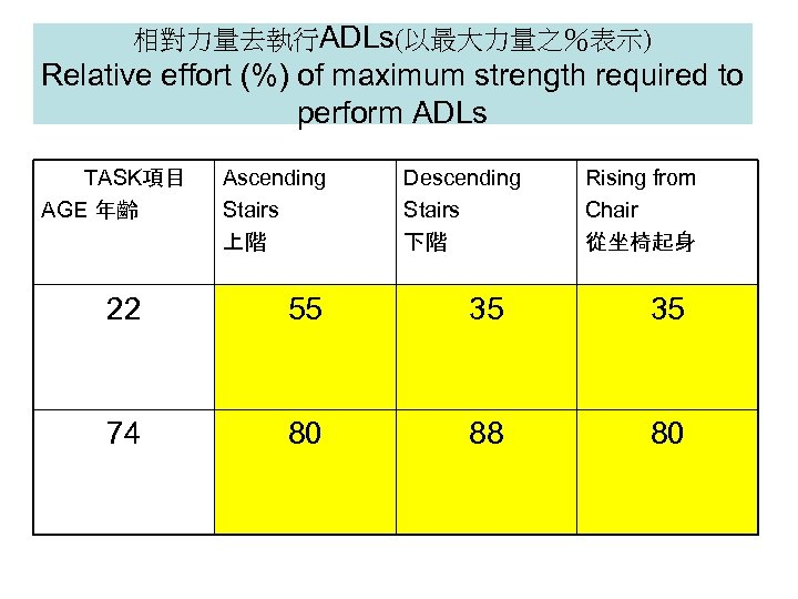 相對力量去執行ADLs(以最大力量之%表示) Relative effort (%) of maximum strength required to perform ADLs TASK項目 AGE 年齡
