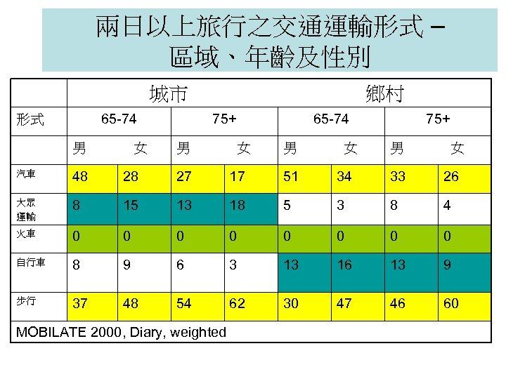 兩日以上旅行之交通運輸形式 – 區域、年齡及性別 城市 65 -74 形式 男 女 鄉村 75+ 男 65 -74