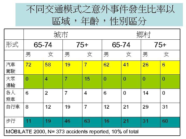 不同交通模式之意外事件發生比率以 區域,年齡,性別區分 城市 65 -74 形式 男 女 鄉村 75+ 男 女 65 -74