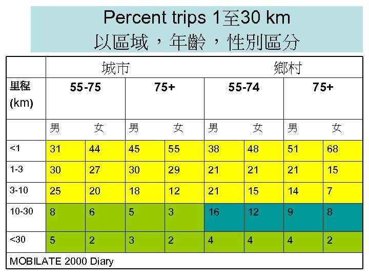 Percent trips 1至 30 km 以區域,年齡,性別區分 城市 55 -75 里程 鄉村 75+ 55 -74