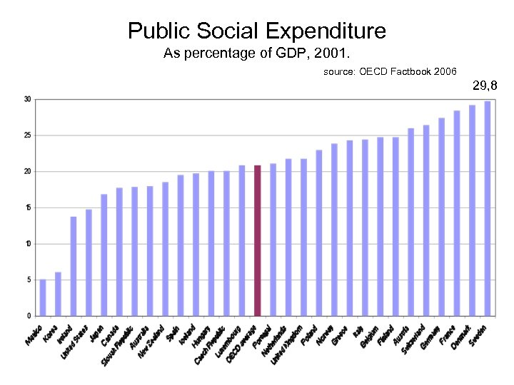 Public Social Expenditure As percentage of GDP, 2001. source: OECD Factbook 2006 29, 8