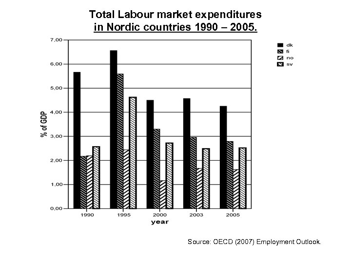 Total Labour market expenditures in Nordic countries 1990 – 2005. Source: OECD (2007)