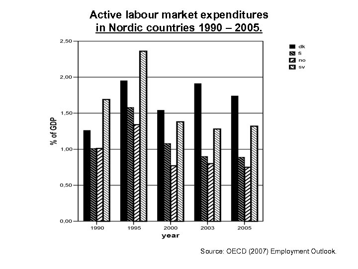 Active labour market expenditures in Nordic countries 1990 – 2005. Source: OECD (2007) Employment