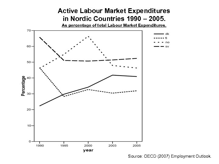 Active Labour Market Expenditures in Nordic Countries 1990 – 2005. As percentage of total