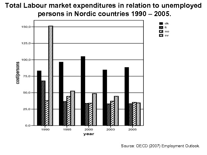Total Labour market expenditures in relation to unemployed persons in Nordic countries 1990 –