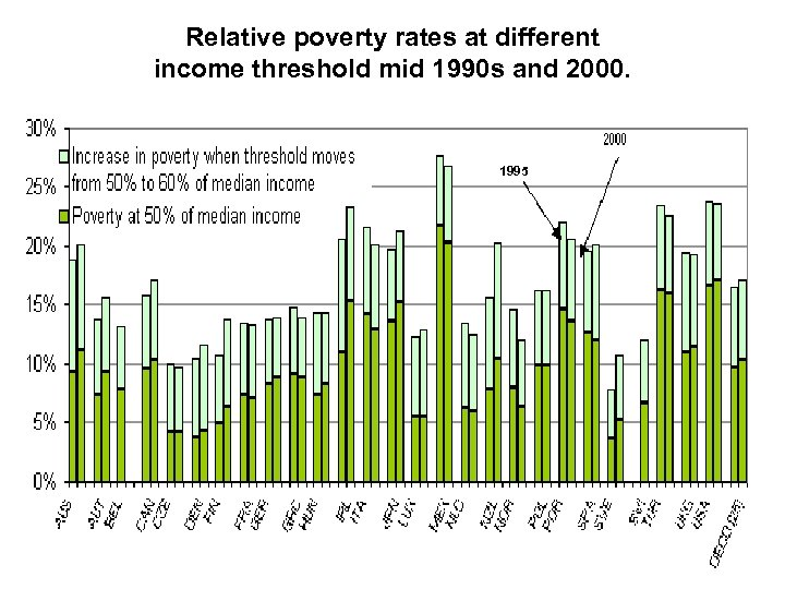 Relative poverty rates at different income threshold mid 1990 s and 2000. 1995