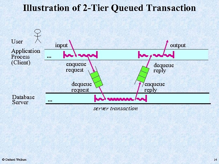 Illustration of 2 -Tier Queued Transaction User Application Process (Client) input output . .