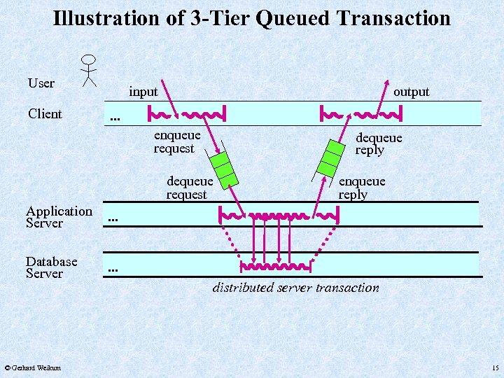 Illustration of 3 -Tier Queued Transaction User Client input output . . . enqueue