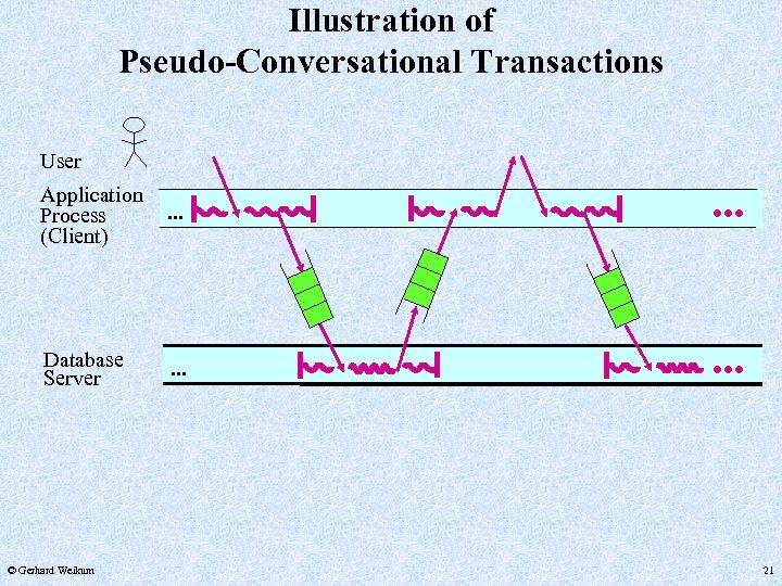 Illustration of Pseudo-Conversational Transactions User Application Process (Client) . . . Database Server .