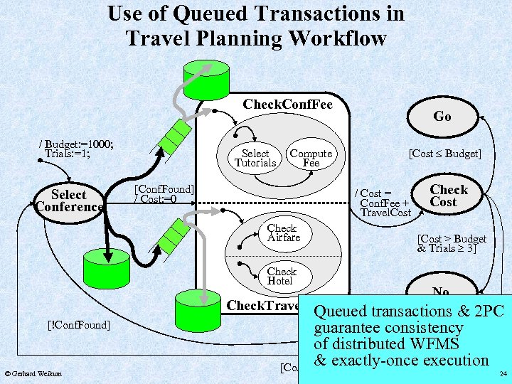 Use of Queued Transactions in Travel Planning Workflow Check. Conf. Fee Check Flight /
