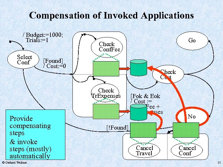 Compensation of Invoked Applications / Budget: =1000; Trials: =1 Select Conf [Found] / Cost: