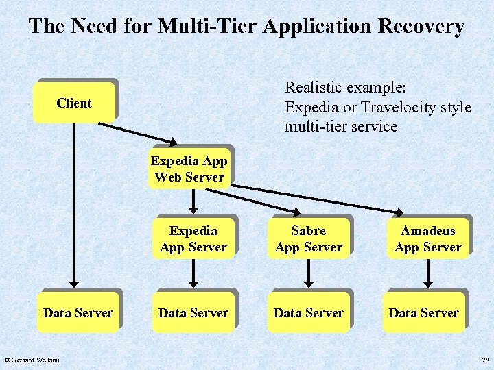 The Need for Multi-Tier Application Recovery Realistic example: Expedia or Travelocity style multi-tier service