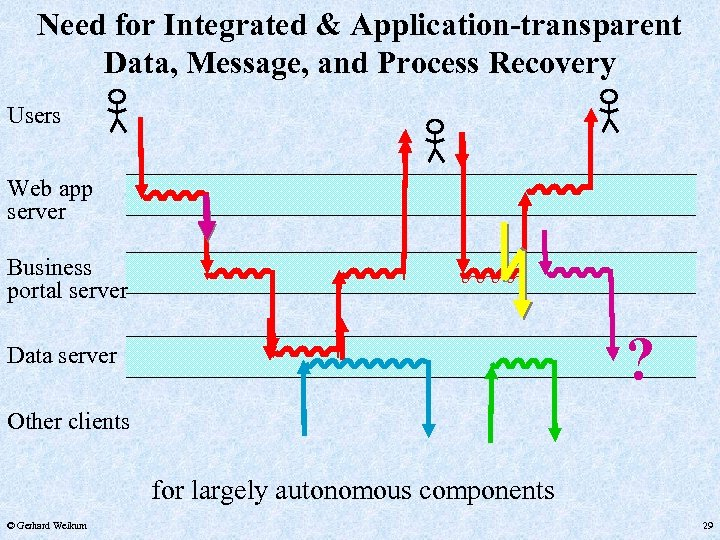 Need for Integrated & Application-transparent Data, Message, and Process Recovery Users Web app server