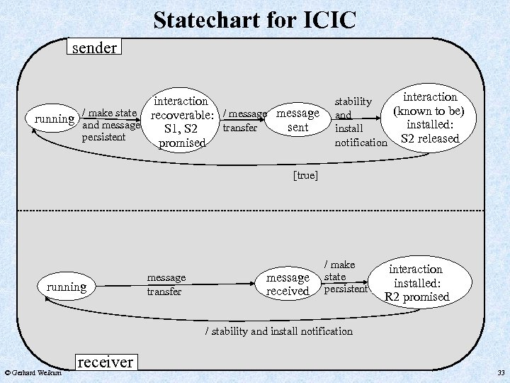 Statechart for ICIC sender interaction / make state recoverable: / message running and message
