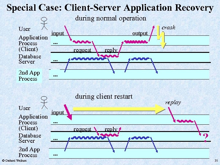 Special Case: Client-Server Application Recovery during normal operation User input Application. . . Process