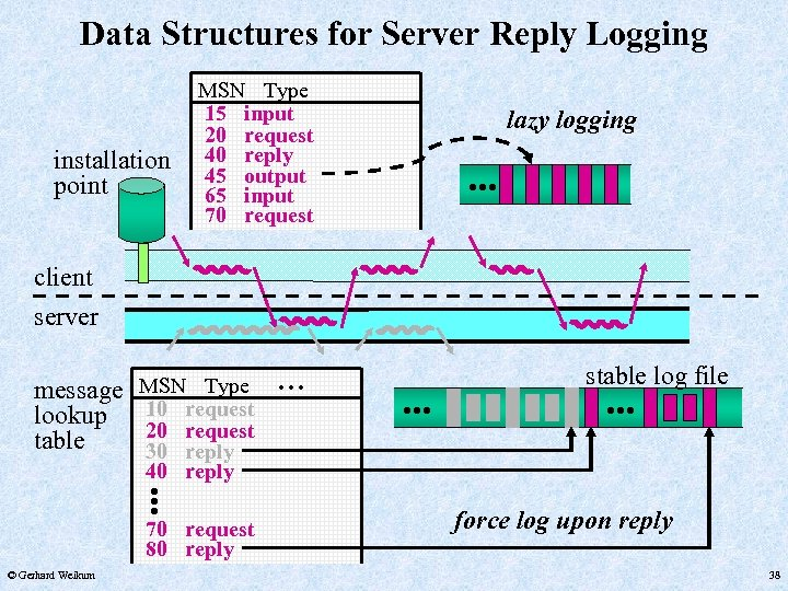 Data Structures for Server Reply Logging lazy logging . . . installation point MSN