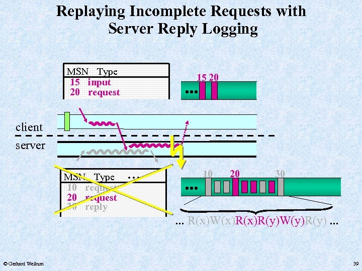 Replaying Incomplete Requests with Server Reply Logging MSN Type 15 input 20 request 15