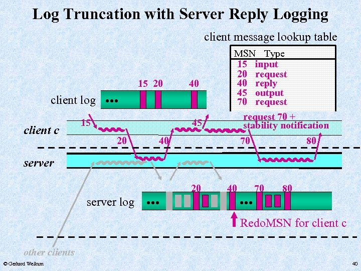 Log Truncation with Server Reply Logging client message lookup table 15 20 client c