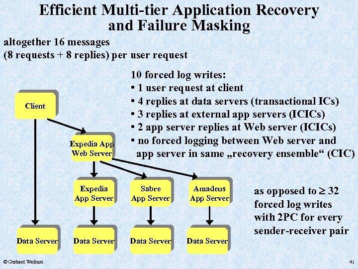 Efficient Multi-tier Application Recovery and Failure Masking altogether 16 messages (8 requests + 8