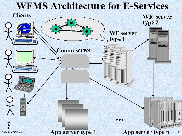 WFMS Architecture for E-Services Clients WF server type 2 WF server type 1 Comm