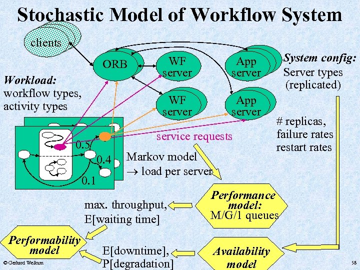 Stochastic Model of Workflow System clients Workload: workflow types, activity types App server service