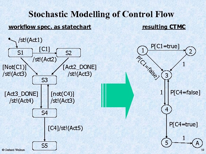 Stochastic Modelling of Control Flow workflow spec. as statechart resulting CTMC /st!(Act 1) S