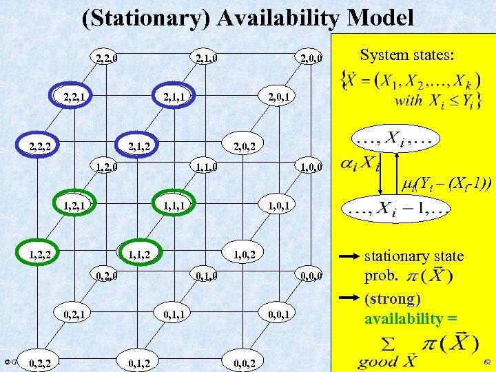 (Stationary) Availability Model 2, 2, 0 2, 1, 0 2, 2, 1, 1 2,