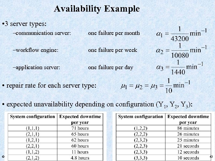 Availability Example • 3 server types: –communication server: one failure per month –workflow engine: