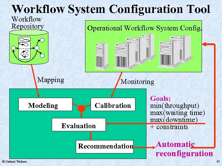 Workflow System Configuration Tool Workflow Repository Operational Workflow System Config. Mapping Modeling Monitoring Calibration