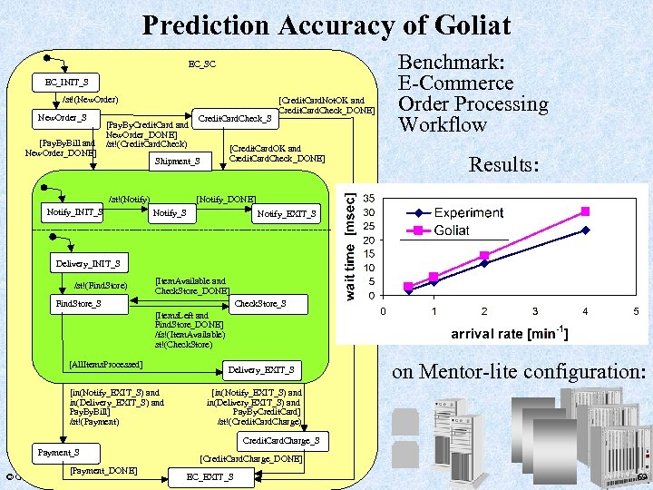 Prediction Accuracy of Goliat EC_SC EC_INIT_S /st!(New. Order) New. Order_S [Pay. Bill and New.