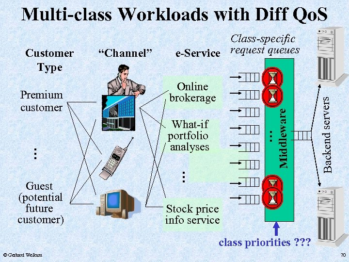 Multi-class Workloads with Diff Qo. S What-if portfolio analyses . . Guest (potential future