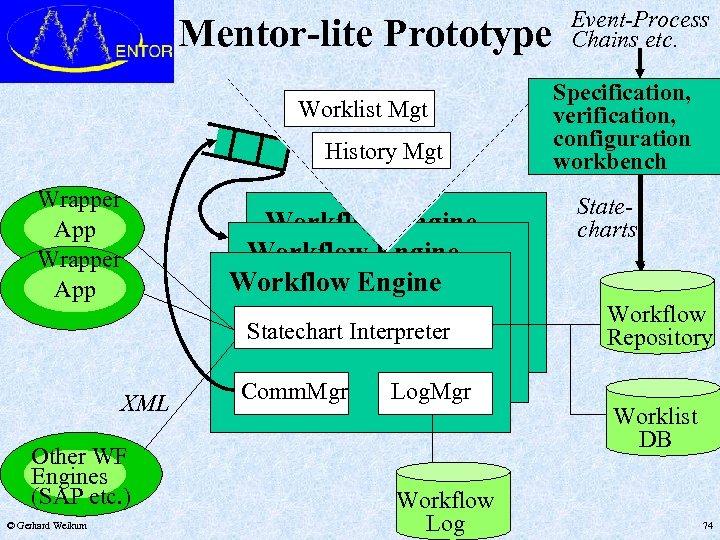 Mentor-lite Prototype Worklist Mgt History Mgt Wrapper App Workflow Engine Statechart Interpreter XML Other
